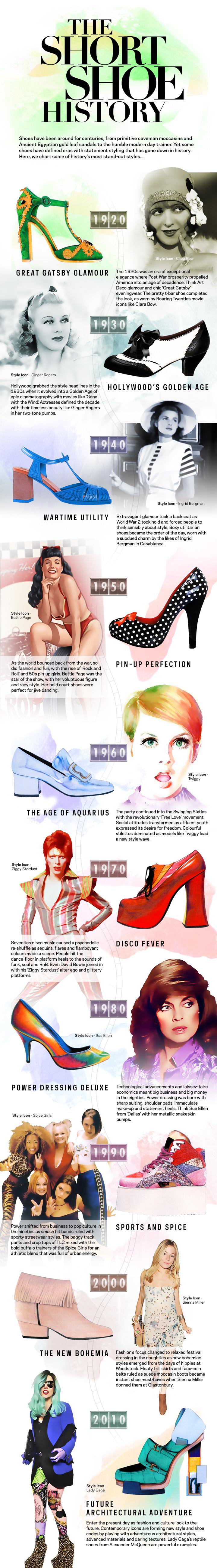 Short Shoe History Graphic